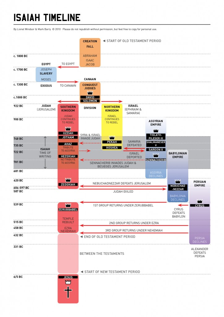 synopsis of major and minor old testament prophets timelines